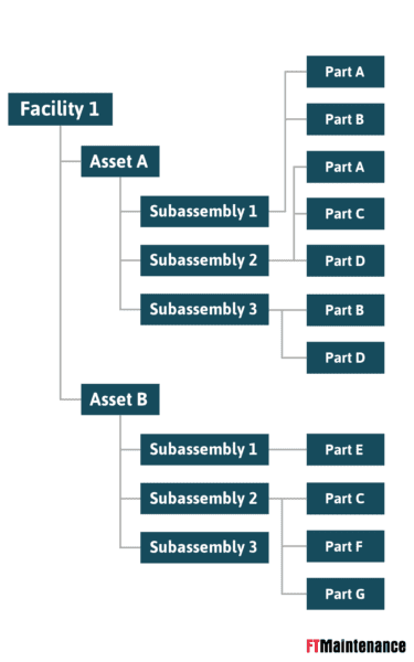 Organizational chart showing how facilities, assets, subassemblies, and parts are organized as part of asset management