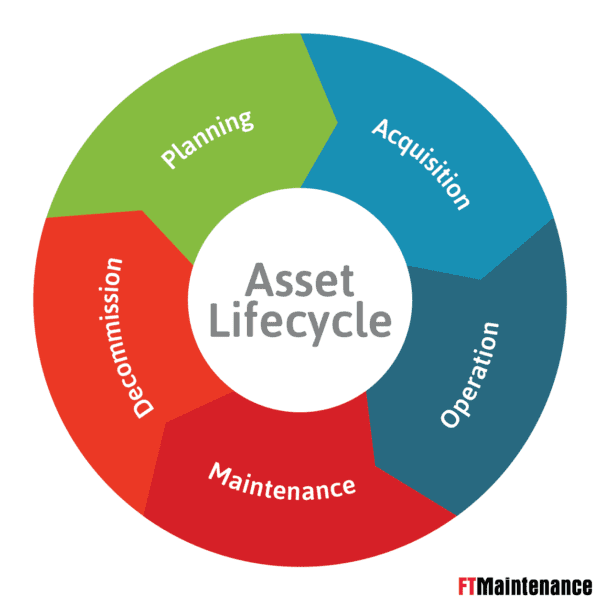 asset-lifecycle-process-ftmaintenance
