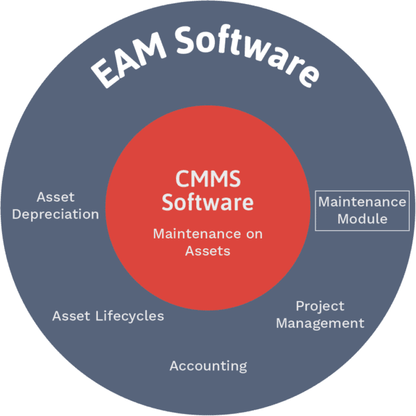 Diagram showing CMMS vs EAM. EAM encompasses CMMS software and functionality, often contained in a maintenance module.