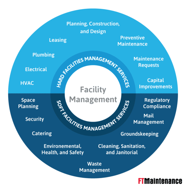 A graphic of the facility management concept, showing the division of hard and soft facility management services with examples.