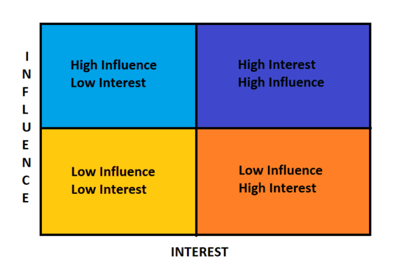 An influence and interest matrix used to categorize CMMS stakeholders